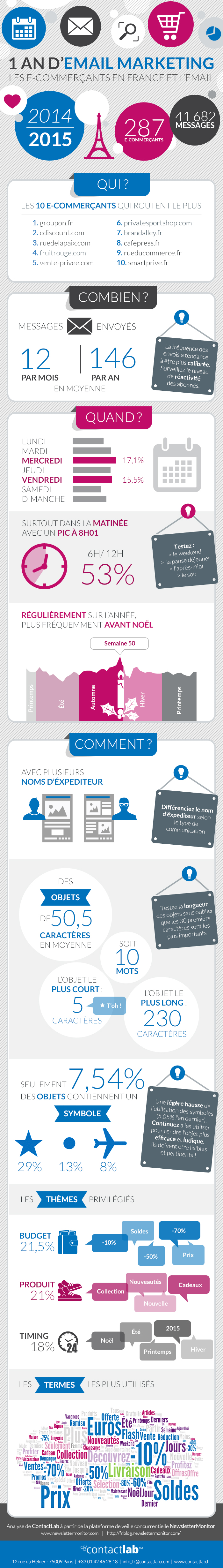 ecommerce-et-email
