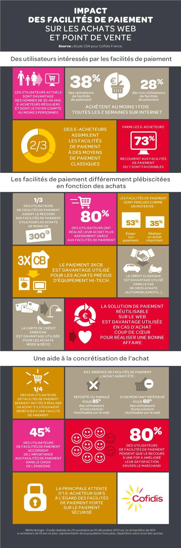 L'impact des facilités de paiement sur le e-commerce