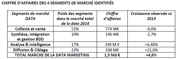 etude-data-marketing-france-2015