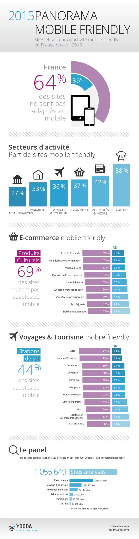 etude-sites-francais-mobile-friendly-2015