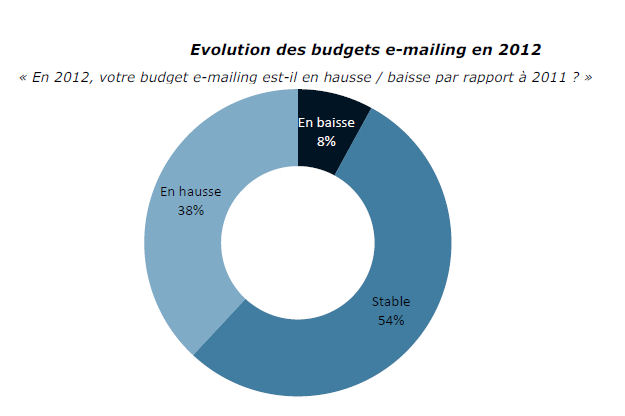 Evolutions des budgets emailing