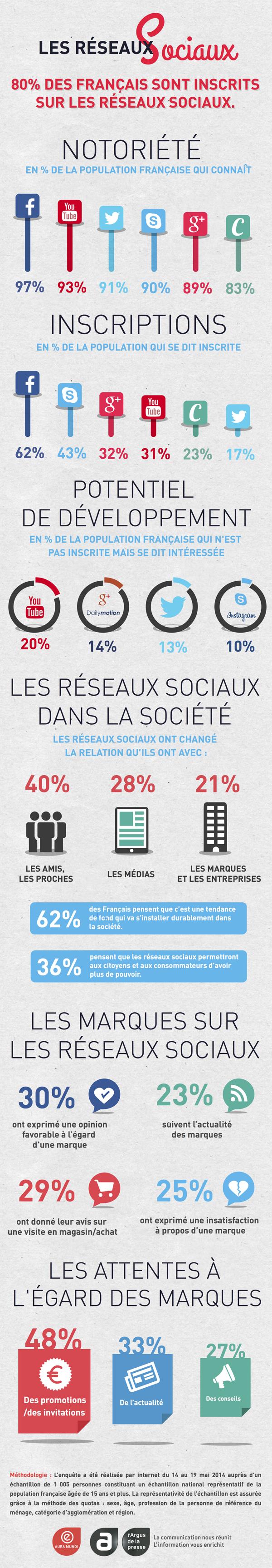francais-et-reseaux-sociaux-2014