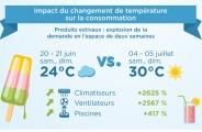 impact_canicule_sur_ecommerce