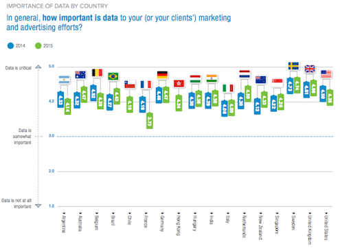 importance-data-marketing