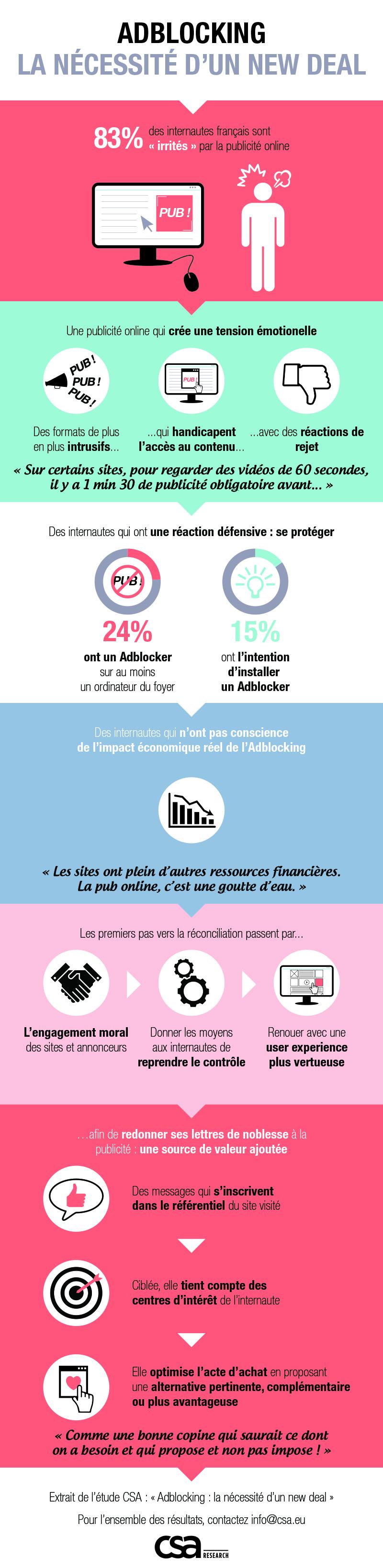 infographie-adblocking-CSA
