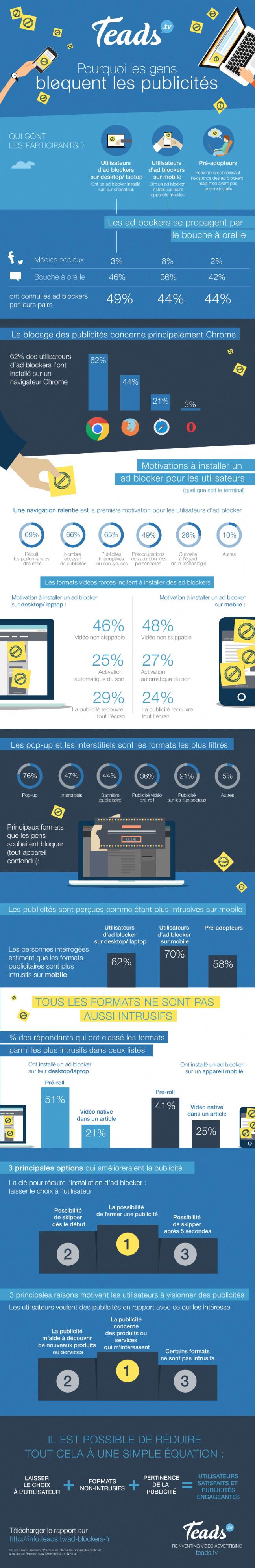 infographie-blocage-publicite-adblock