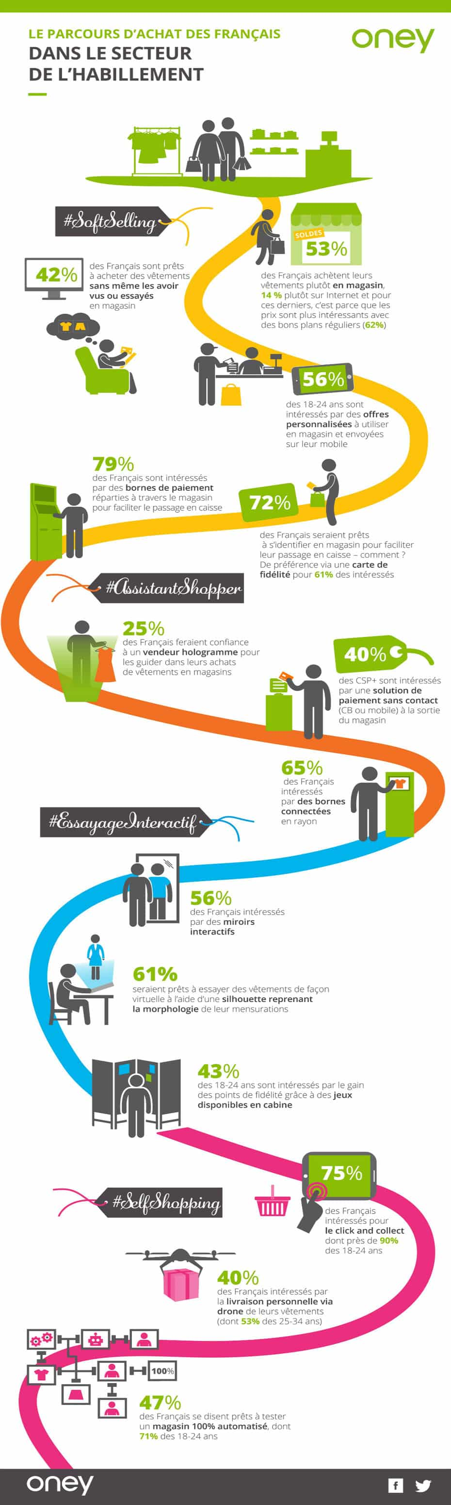 infographie-commerce-connecte
