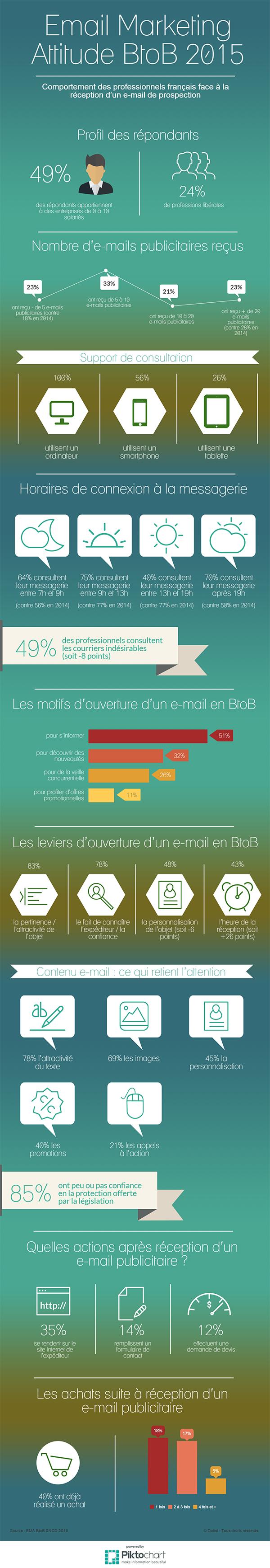 infographie-dolist-ema-btob-sncd-2015