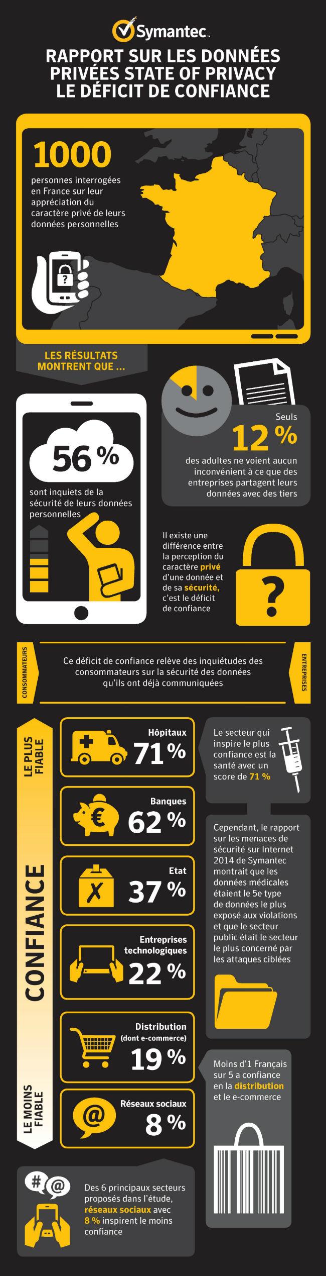infographie-donnees-personnelles-symantec-2015