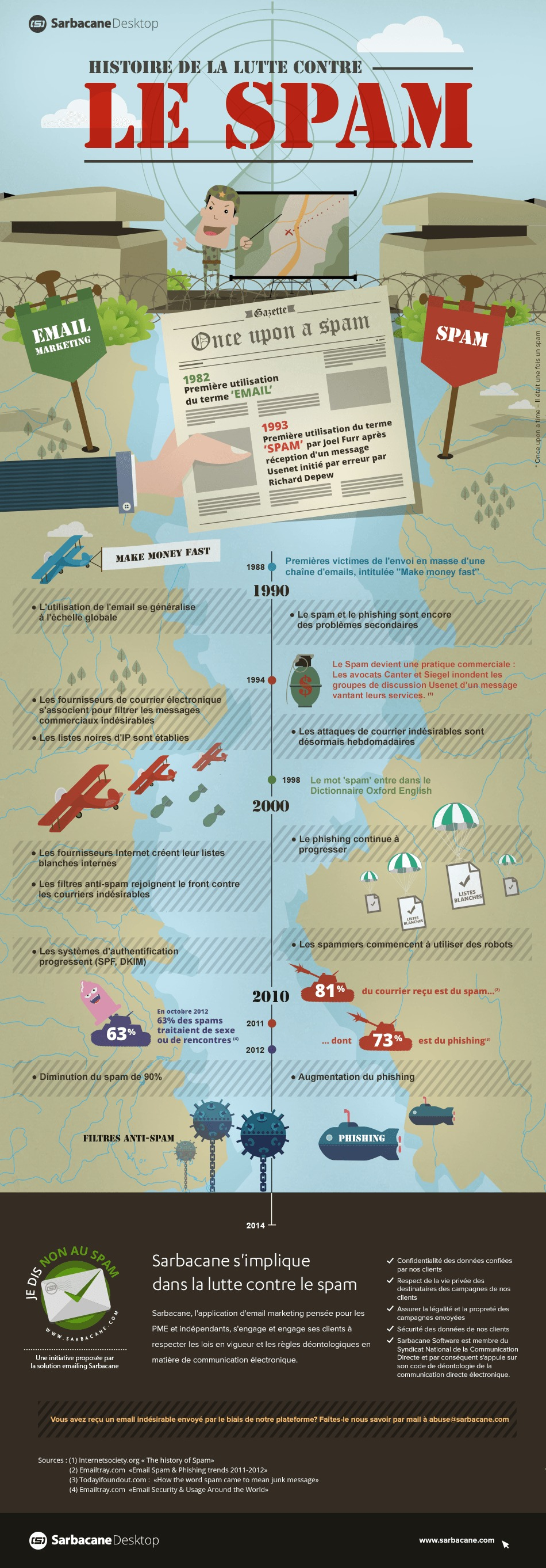 infographie-email-guerre-du-spam