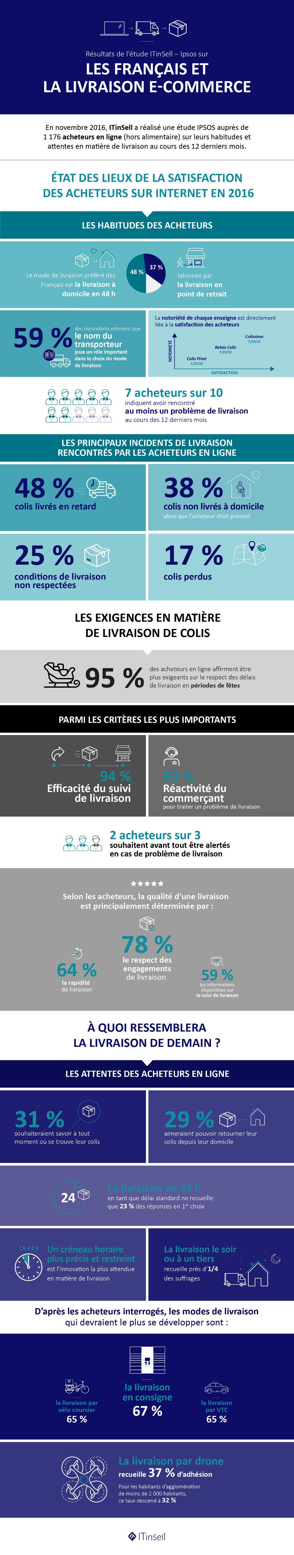 E-commerce   les attentes des français en matière de livraison ... d241617823cf