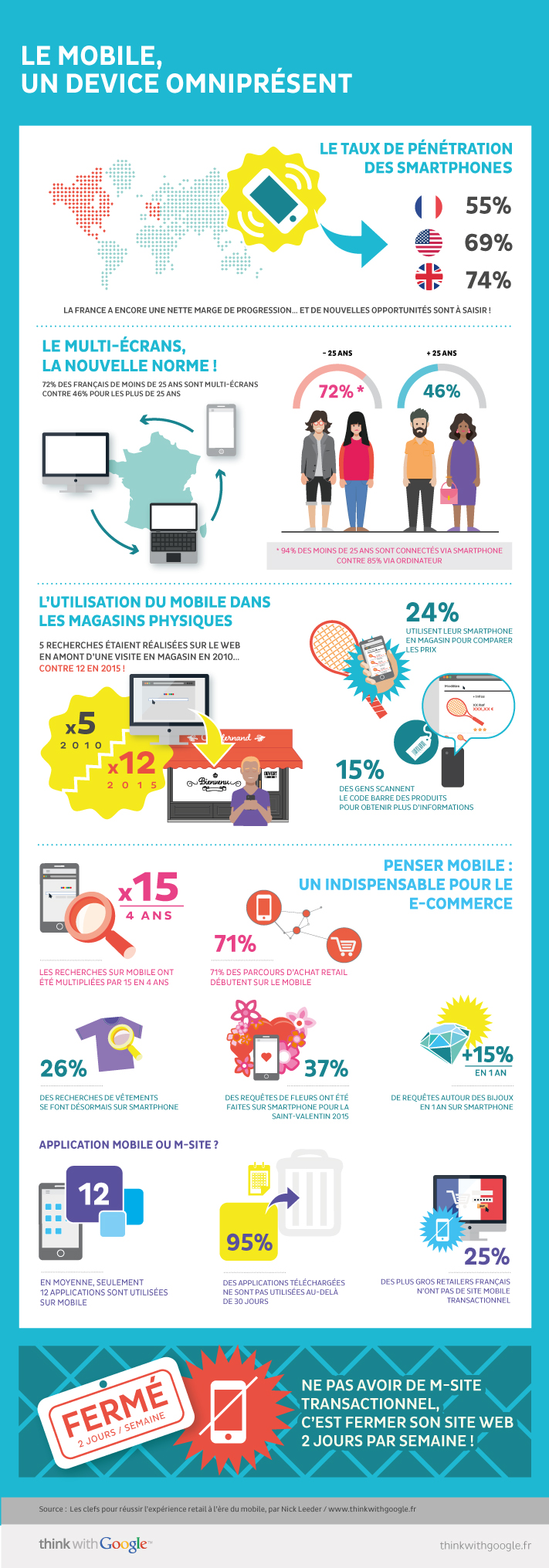 infographie-mobile-ecommerce-google