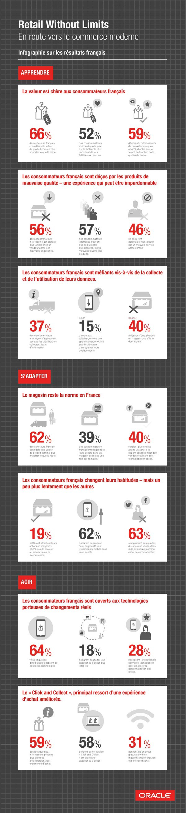 infographie-oracle-ecommerce-france