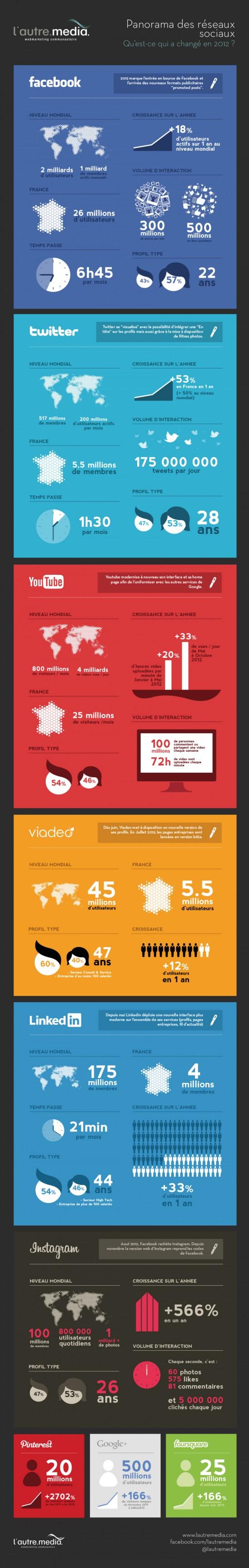 infographie-reseaux-sociaux-lautre-media