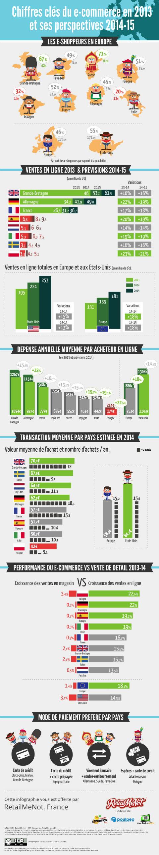 Les chiffres du e-commerce européen 2013 et les perspectives 2014 et 2015
