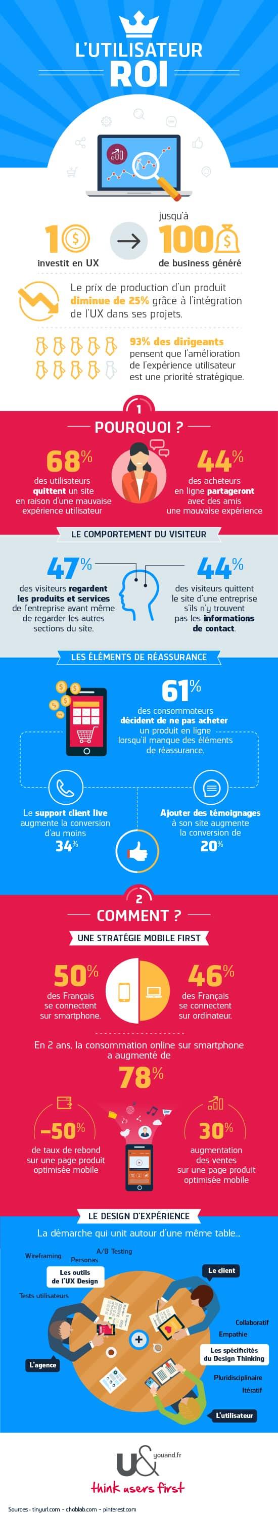 Infographie_UX_un_incontournable - V4