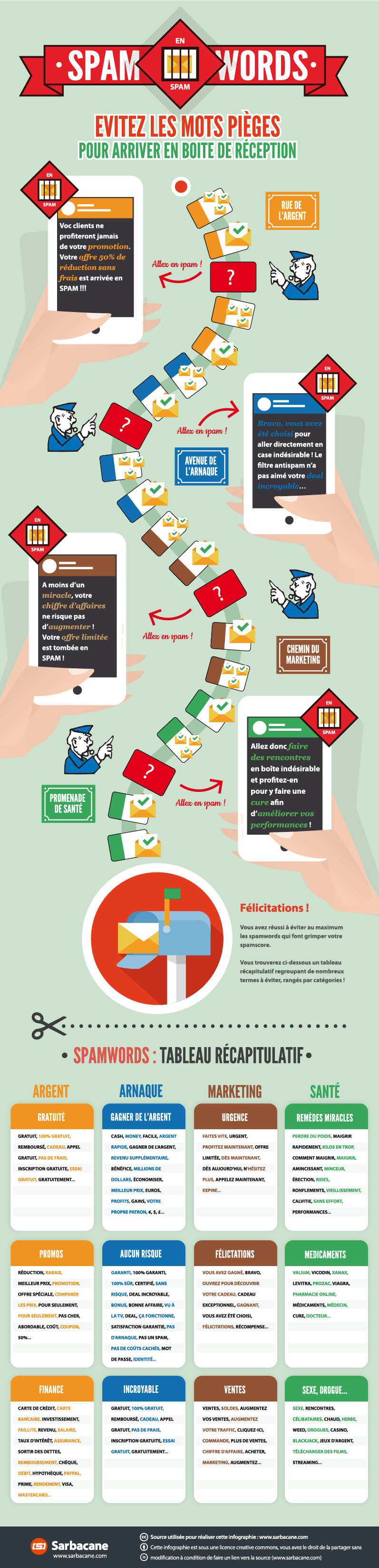 infographieSpamWords-email