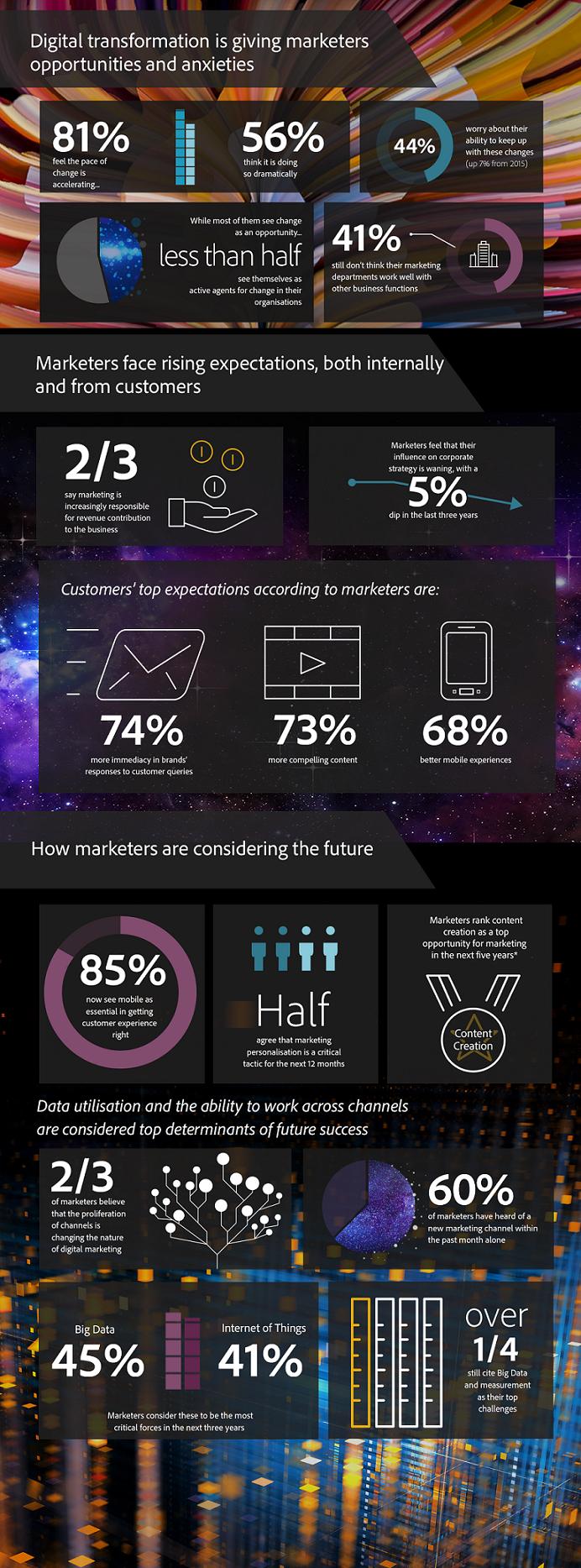 infographie_adobe_marketeurs-2016