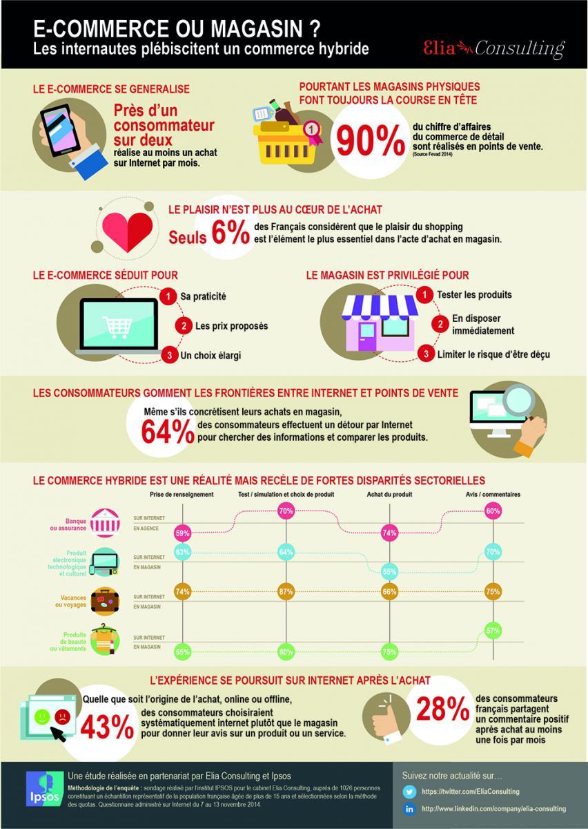 infographie_commerce_hybride