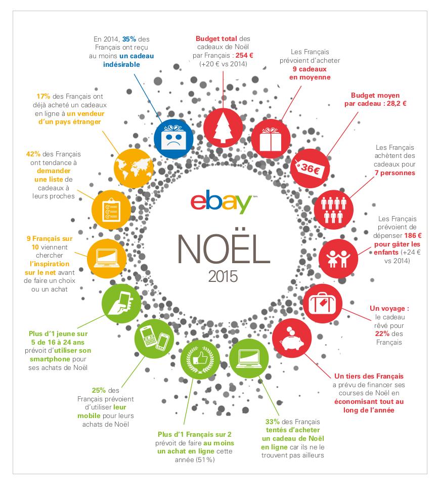 infographie_ebay_noel