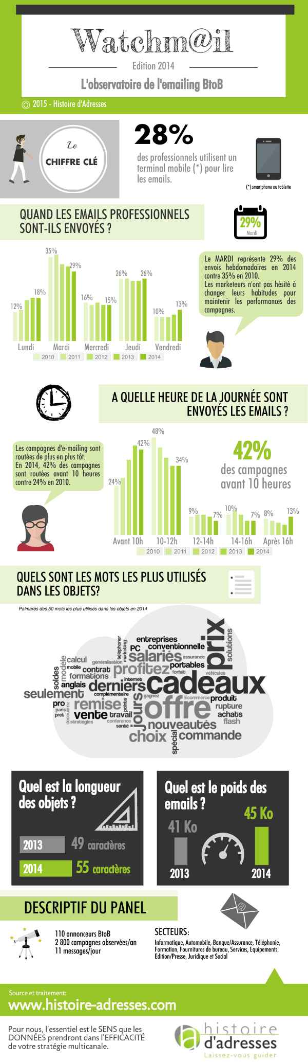 infographie_histoire-adresses_watchmail_2014