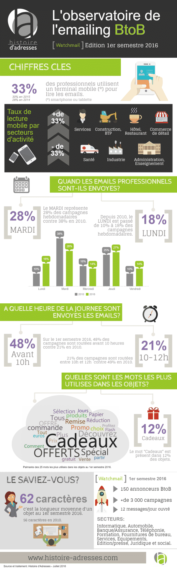 infographie_histoire-adresses_watchmail_s1-2016