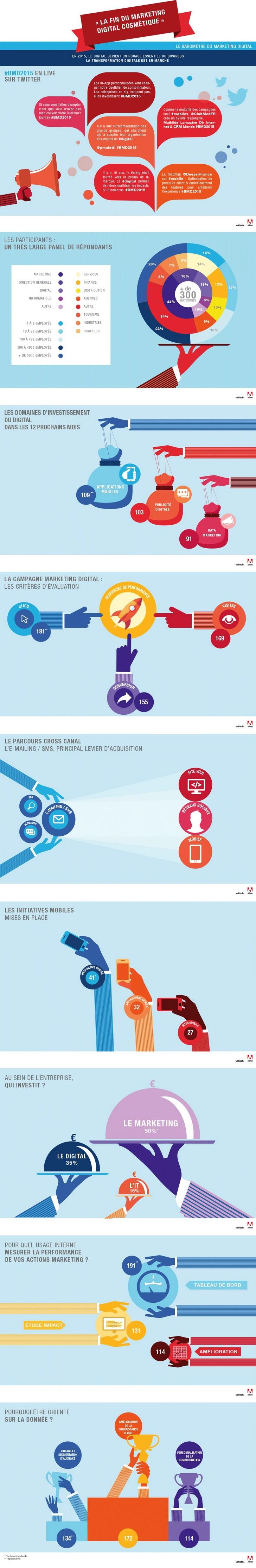 infographie_tendances_digitales_adobe-valtech