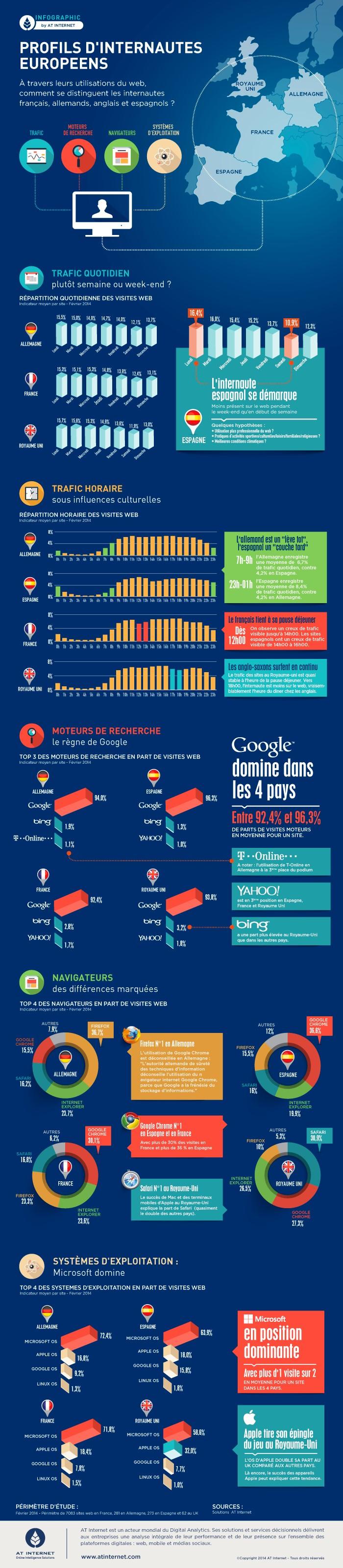 Profils et usages des internautes en europe