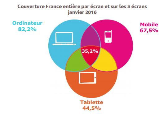 internet-ordinateur-mobile-tablettes-france-2016