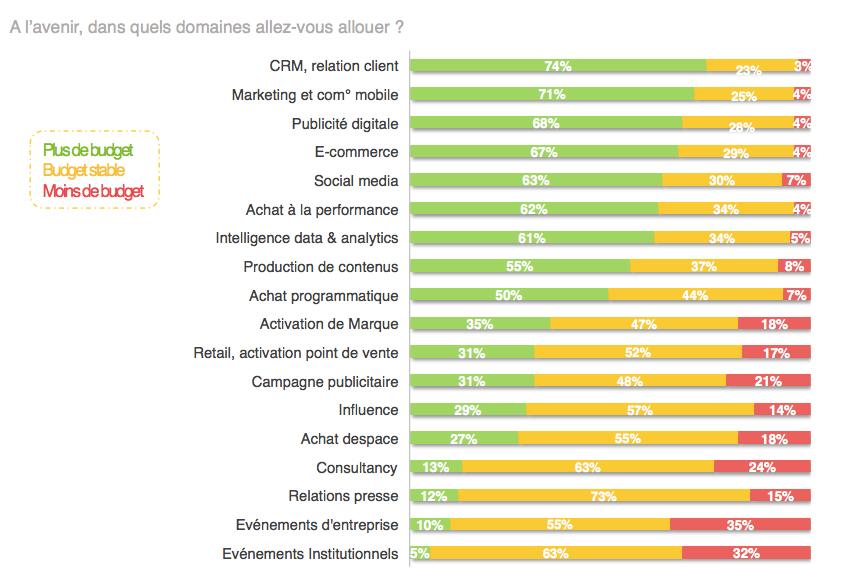 investissements-marketing-mobiles