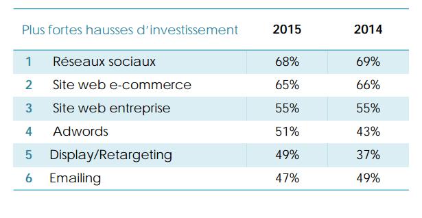 investissements-medias-marketing-b2b