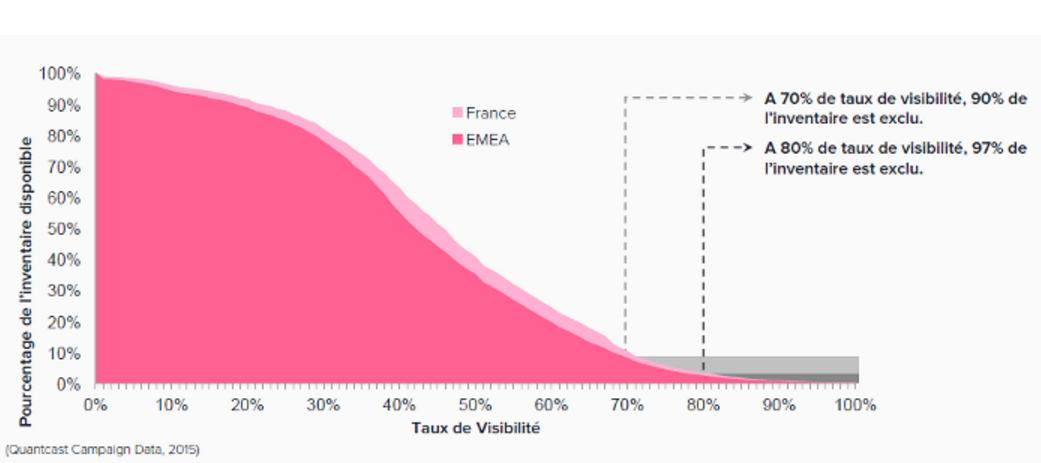 Extrait de l'étude Quantcast sur la visibilité des publicités en France et dans le monde