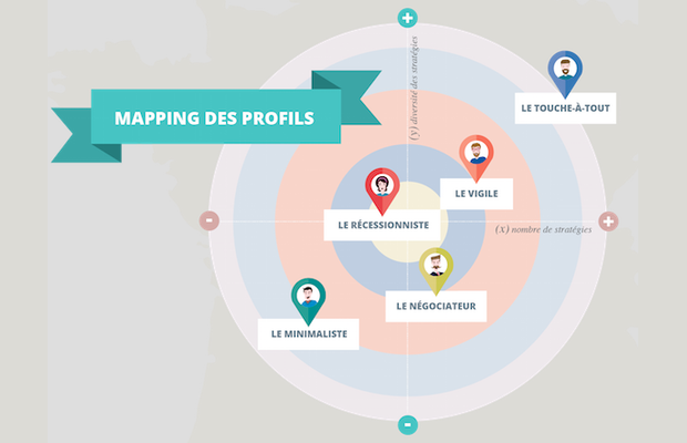 mapping-profils-consommateurs