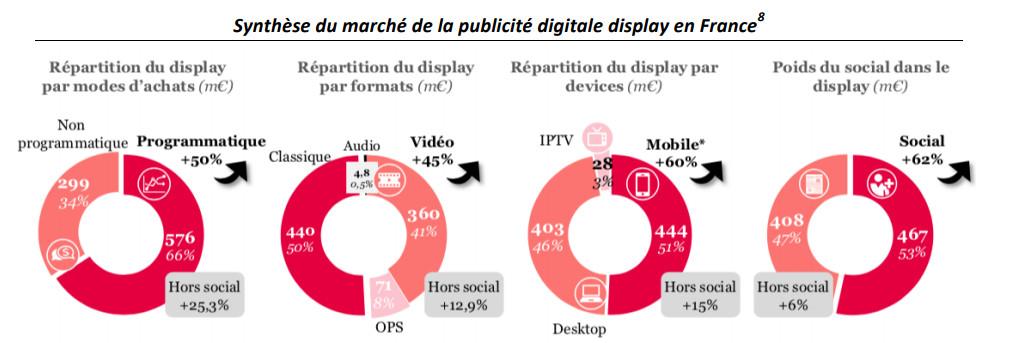 Alors que les usages sont définitivement installés, puisque 76% des visites  de sites se font désormais sur mobile  3 , la part publicitaire (Search +  ... bbbc17d81cf4