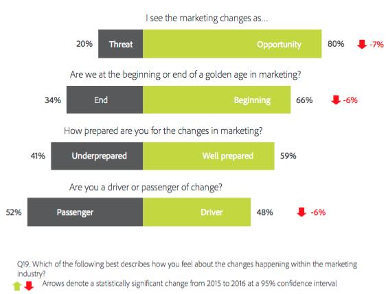 marketing-transformation-digital