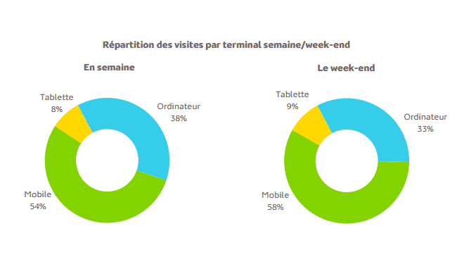 mediametrie_trafic_web_mobile