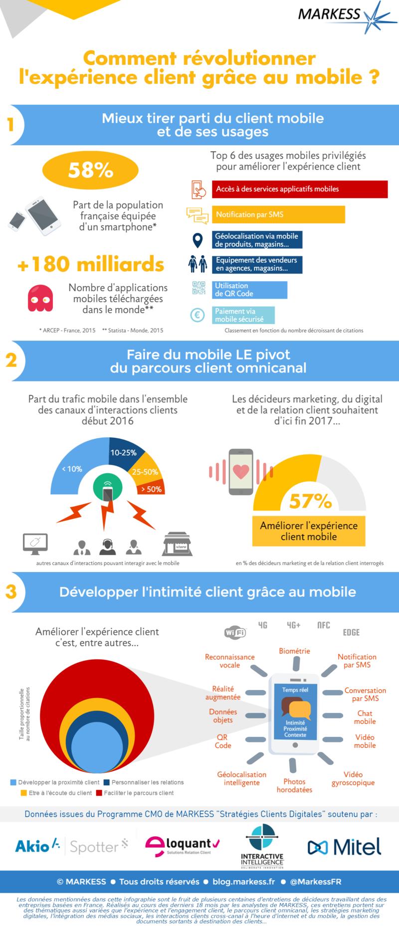 mobile-et-relation-client