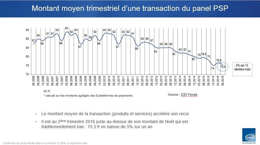 panier-moyen-ecommerce-france-2016