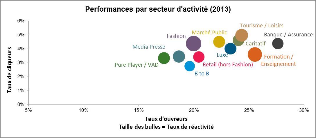 Performances de l'email marketing par secteur d'activités