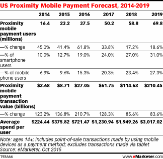 previsions-emarketer-2016-2