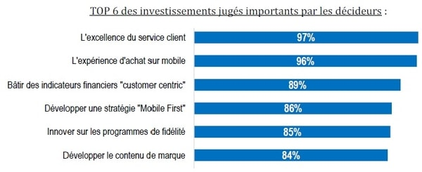 priorites-investissements-ecommerce-2016