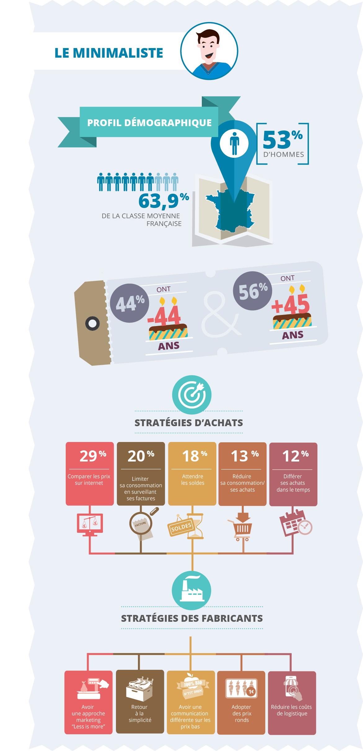 5 profils types des consommateurs d 39 aujourd 39 hui comarketing news - Tous types ou tout type ...