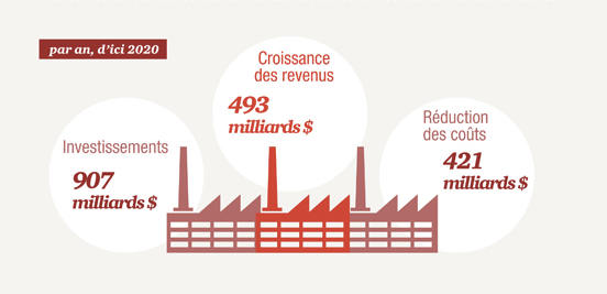 pwc_infographie_industrie4_0_1
