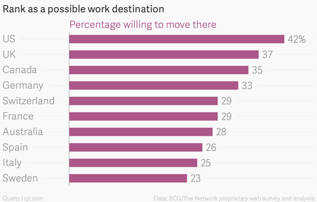 rank-as-a-possible-work-destination-percentage-willing-to-move-there_chartbuilder-3-1024x654