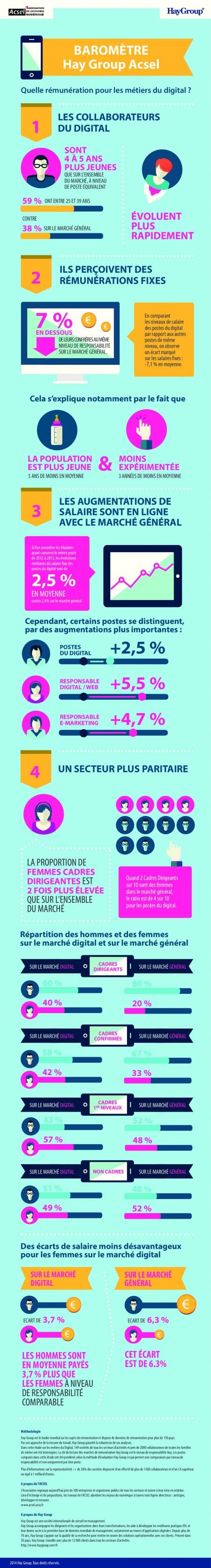 Les rémunérations du secteur digital en 2014