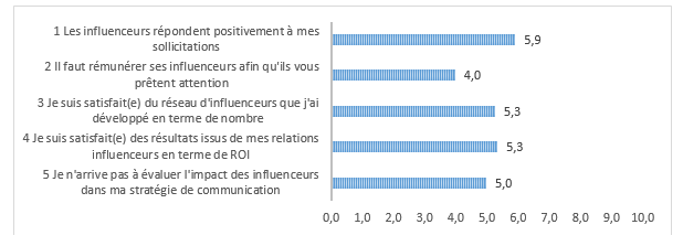 resultats-actions-influenceurs