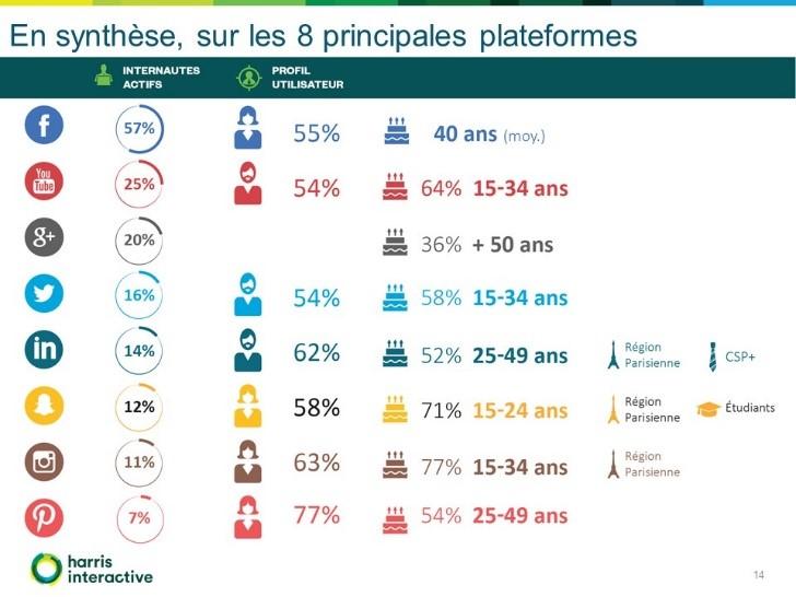 social-life-plateformes-reseaux-sociaux-france