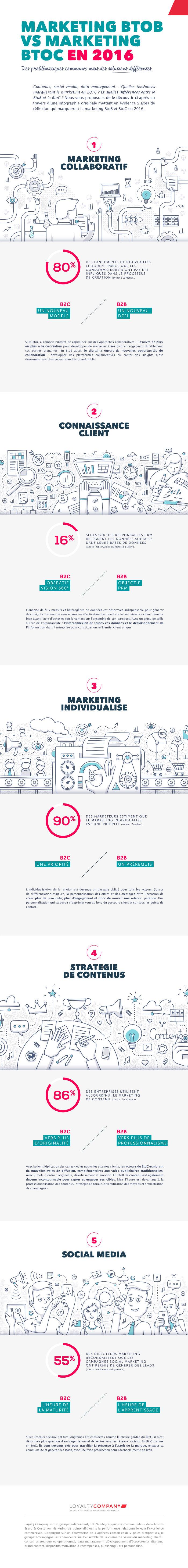 tendances-Marketing-BtoB-vs-BtoC