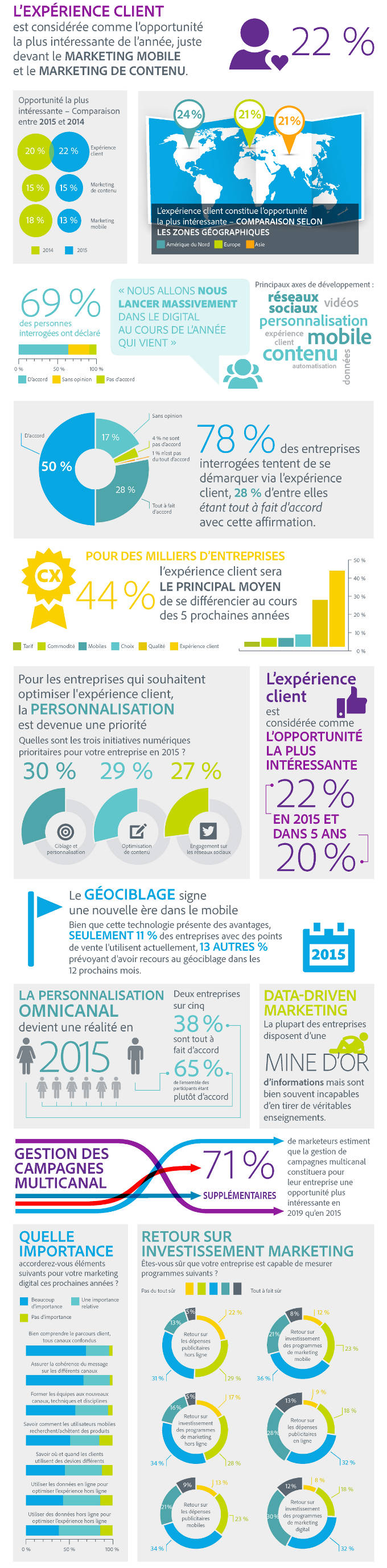 tendances-digital-adobe-2015