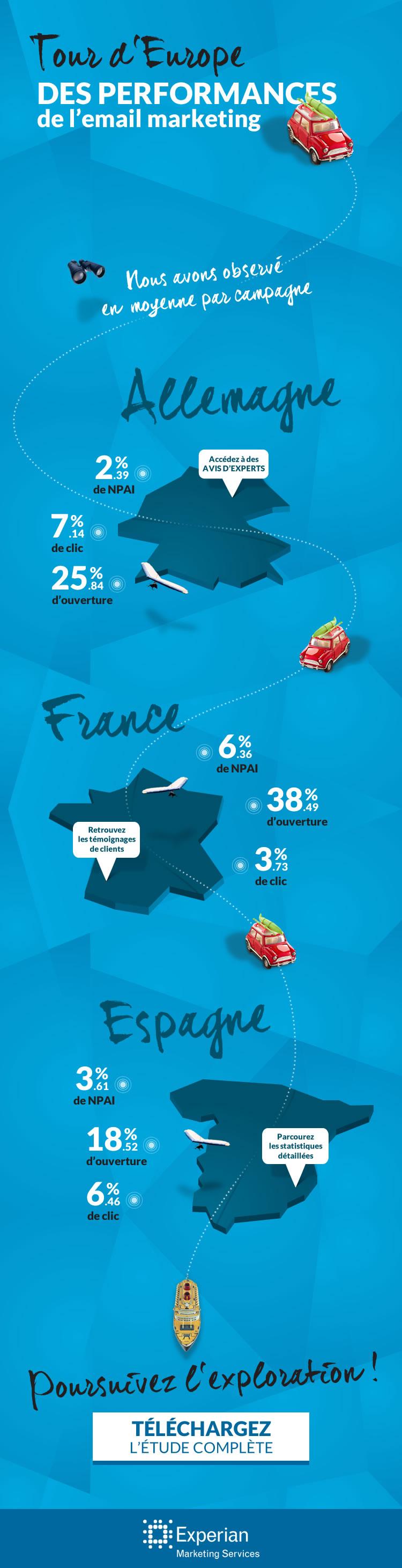 Les performances de l'email en europe